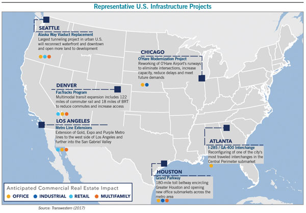 US infrastructure projects chart