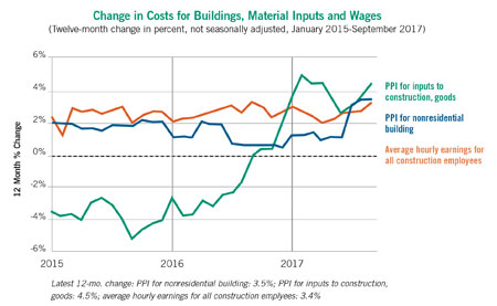 building costs chart