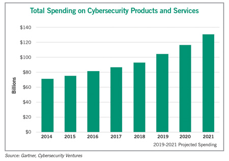 cybersecurity products services graph