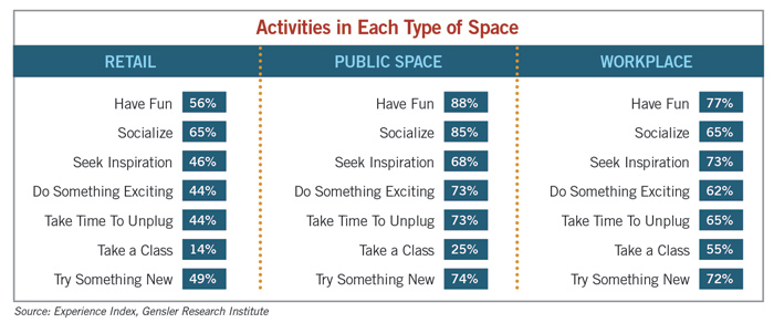 activities each type of space chart