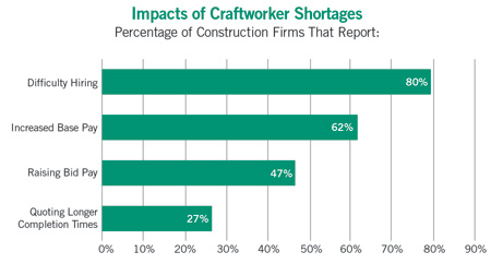 construction craftworker shortages charg