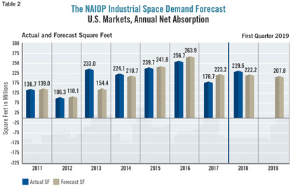 NAIOP industrial space demand forecast chart