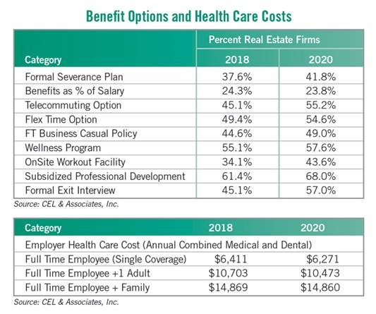 benefits and health care costs chart