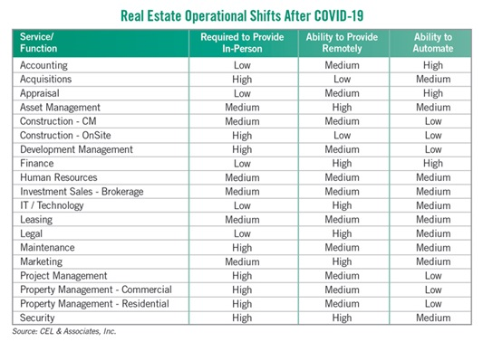 real estate operational shifts chart