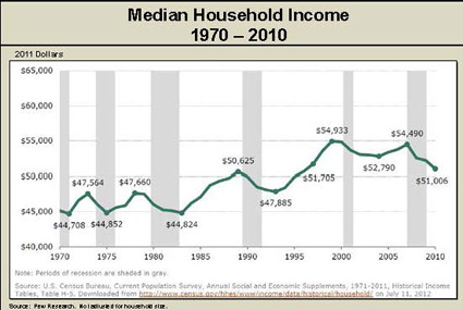 chart showing median household income from 1970-2012