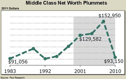 chart shwoing the middle class net worth from 1983-2012
