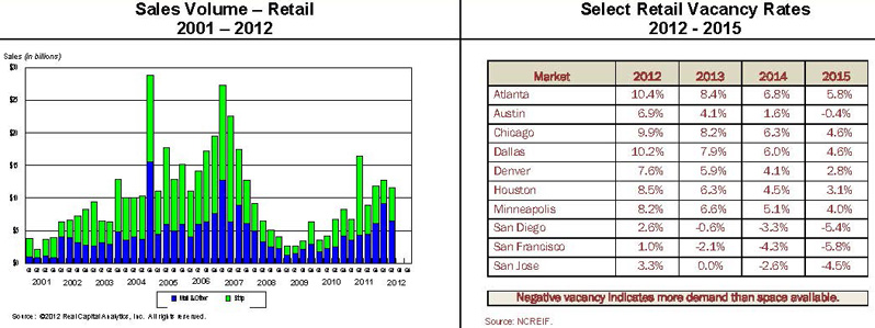 charts showing sales volume for retail space 2001-2012