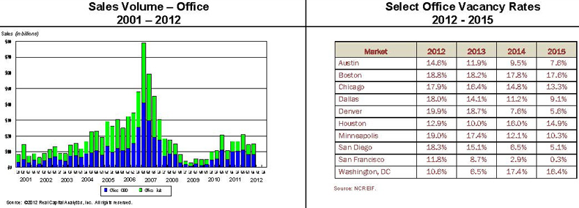 charts showing sales volume for office space 2001-2012
