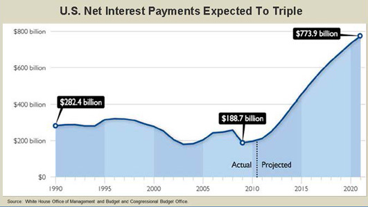 chart showing U.S. Net Interest Payment from 1990-2020