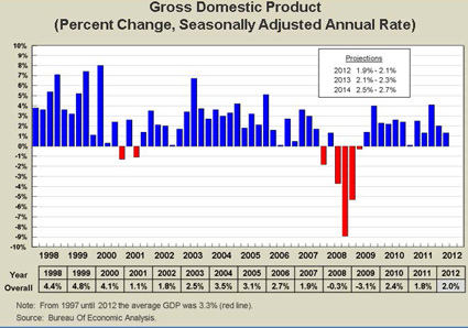 Chart showing Gross Domestic Product from 1998-2012