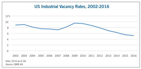 US industrial vacancy rates 2002-2016 graph