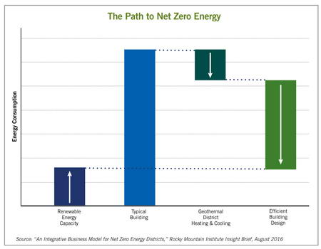 path to net zero energy chart
